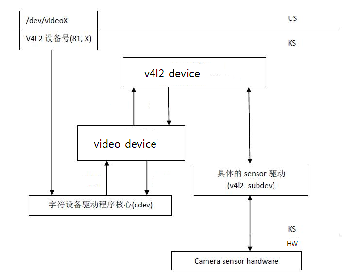V4l2 Simple Example